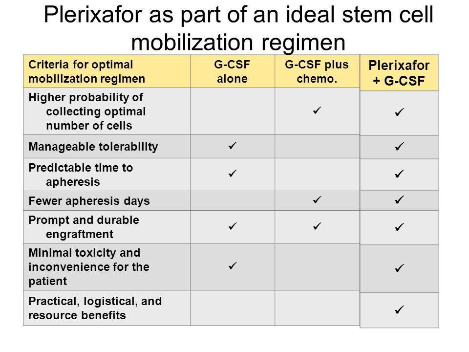Criteria for optimal mobilization regimen G-CSF alone G-CSF plus chemo.
