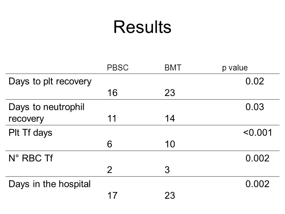 Results PBSC BMT p value Days to plt recovery 16 23 0.02 Days to neutrophil recovery 11 14 0.03 Plt Tf days 6 10 <0.001 N° RBC Tf 2 3 0.002 Days in the hospital 17 23 0.002