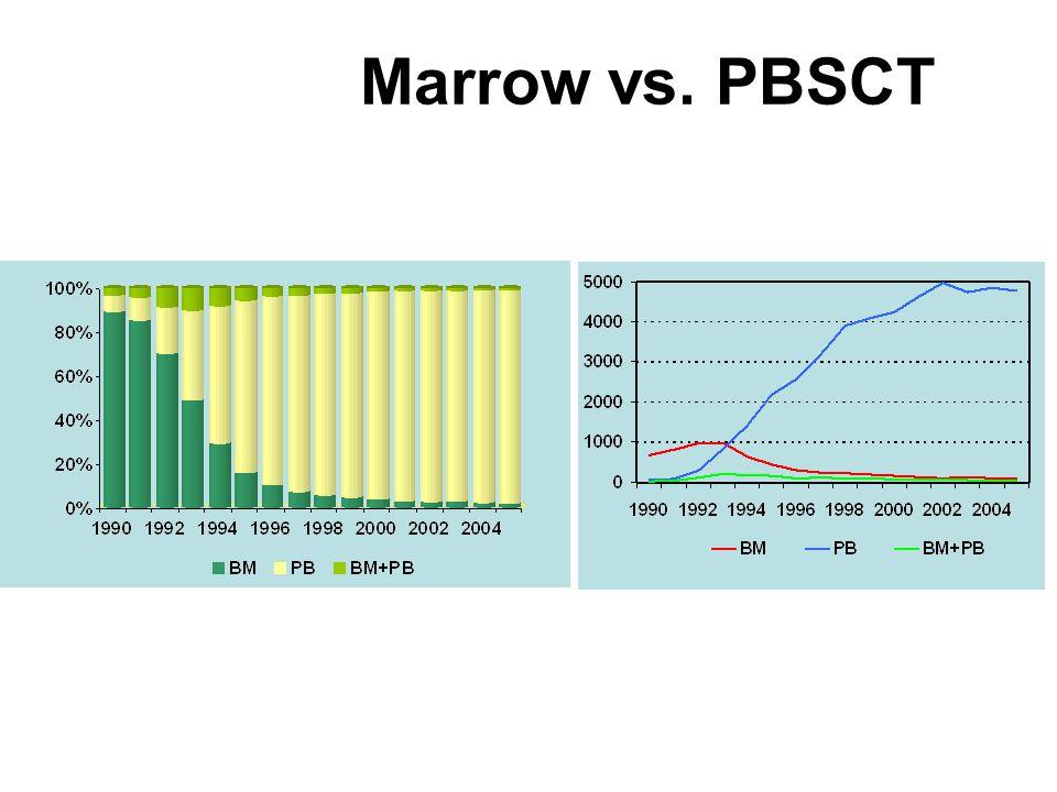 Marrow vs. PBSCT