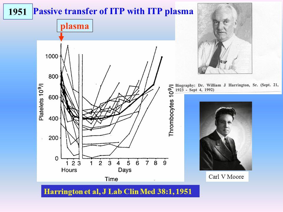 Harrington et al, J Lab Clin Med 38:1, 1951 1951 plasma Passive transfer of ITP with ITP plasma Carl V Moore