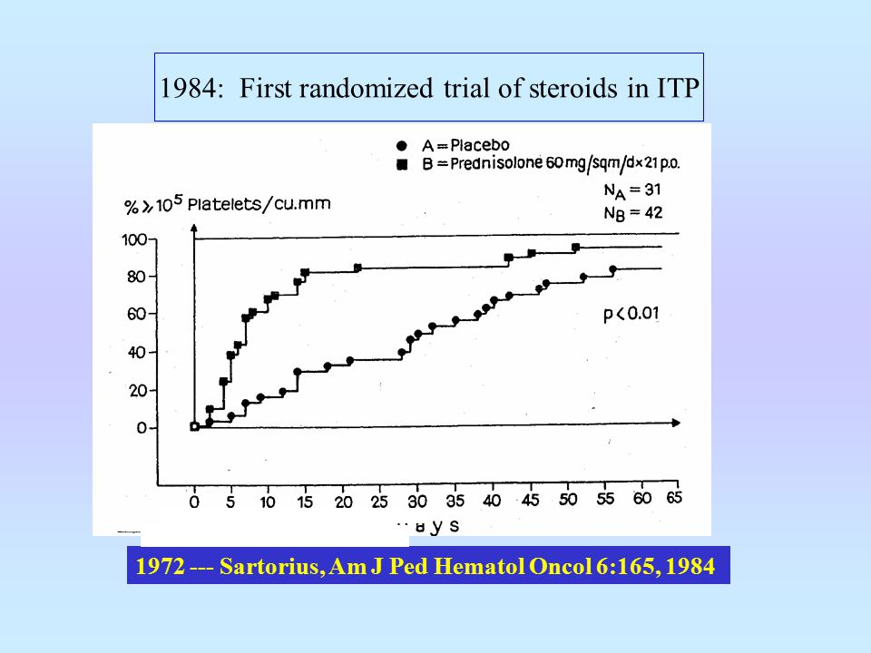 1972 --- Sartorius, Am J Ped Hematol Oncol 6:165, 1984 1984: First randomized trial of steroids in ITP