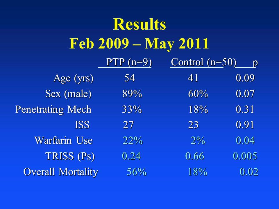 Results Feb 2009 – May 2011 PTP (n=9) Control (n=50) p PTP (n=9) Control (n=50) p Age (yrs) 54 41 0.09 Age (yrs) 54 41 0.09 Sex (male) 89% 60% 0.07 Se