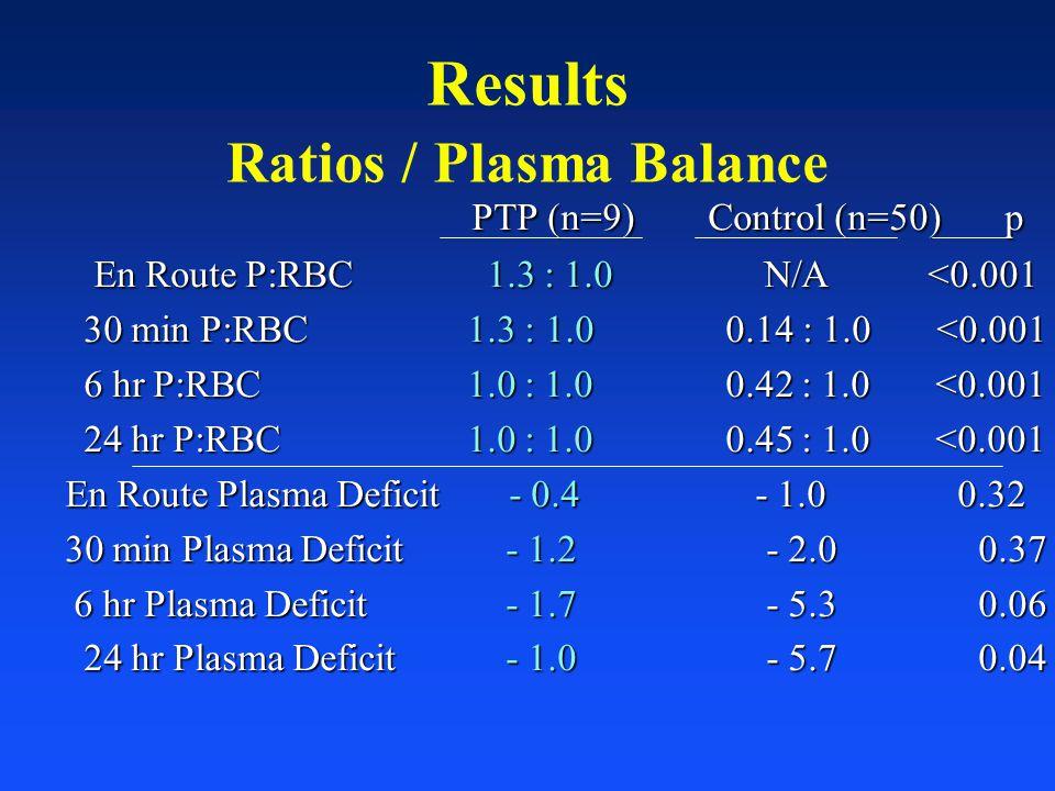 Results Ratios / Plasma Balance PTP (n=9) Control (n=50) p PTP (n=9) Control (n=50) p En Route P:RBC 1.3 : 1.0 N/A <0.001 En Route P:RBC 1.3 : 1.0 N/A