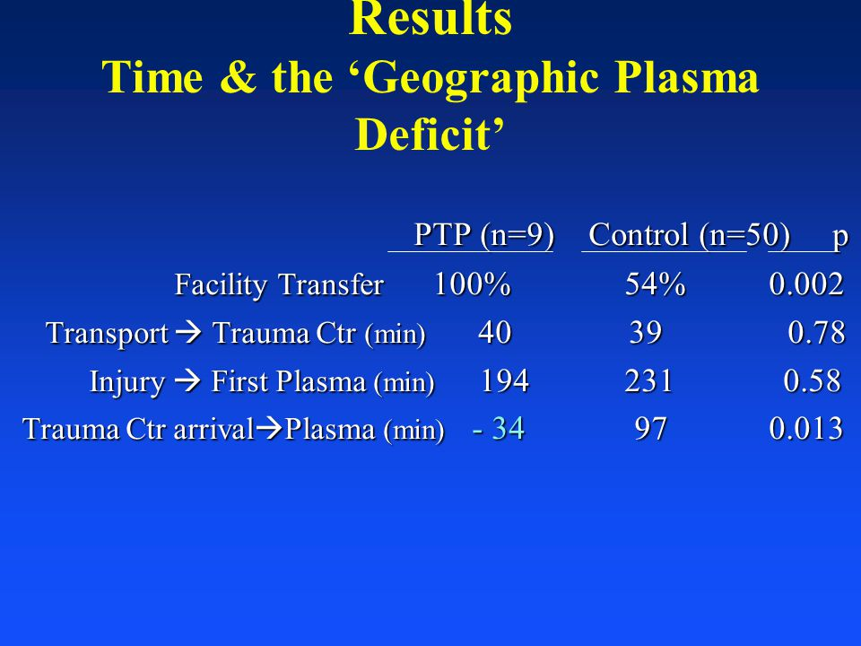 Results Time & the 'Geographic Plasma Deficit' PTP (n=9) Control (n=50) p PTP (n=9) Control (n=50) p Facility Transfer 100%54% 0.002 Facility Transfer