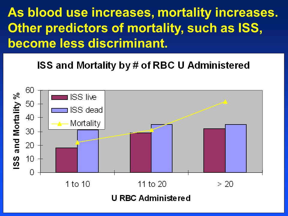 As blood use increases, mortality increases. Other predictors of mortality, such as ISS, become less discriminant.
