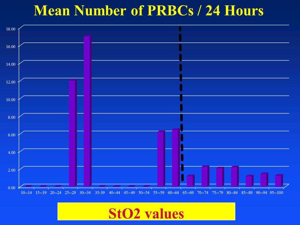 StO2 values