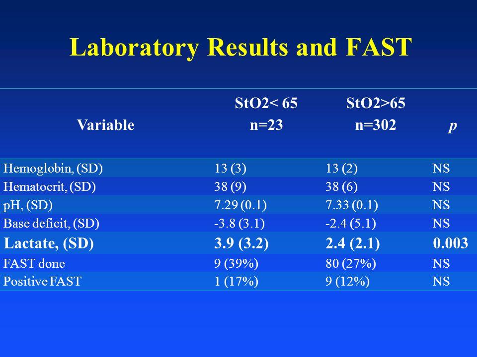 Variable StO2< 65 n=23 StO2>65 n=302 p Hemoglobin, (SD)13 (3)13 (2)NS Hematocrit, (SD)38 (9)38 (6)NS pH, (SD)7.29 (0.1)7.33 (0.1)NS Base deficit, (SD)