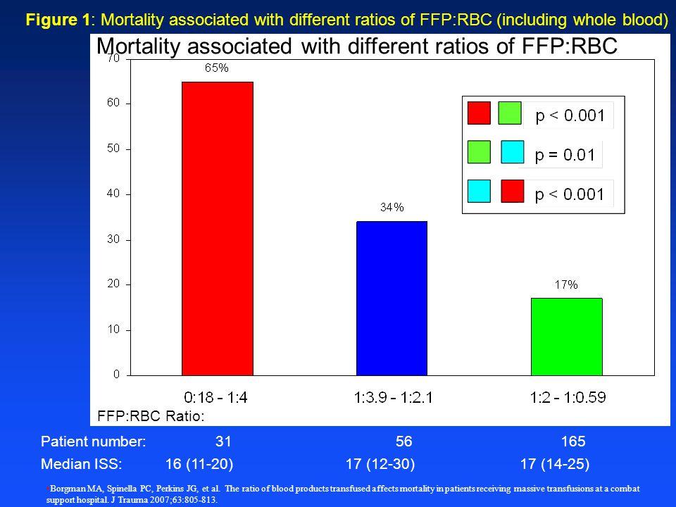 ISS=16 (11-20)ISS=17 (12-30)ISS=17 (14-25) FFP:RBC Ratio: Patient number: Median ISS (IQR): Mortality % n=31n=56 n=165 Mortality % n=31n=56 n=165 Figu