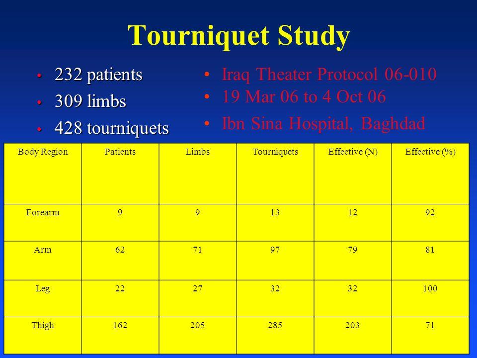 Tourniquet Study 232 patients 232 patients 309 limbs 309 limbs 428 tourniquets 428 tourniquets Body RegionPatientsLimbsTourniquetsEffective (N)Effecti