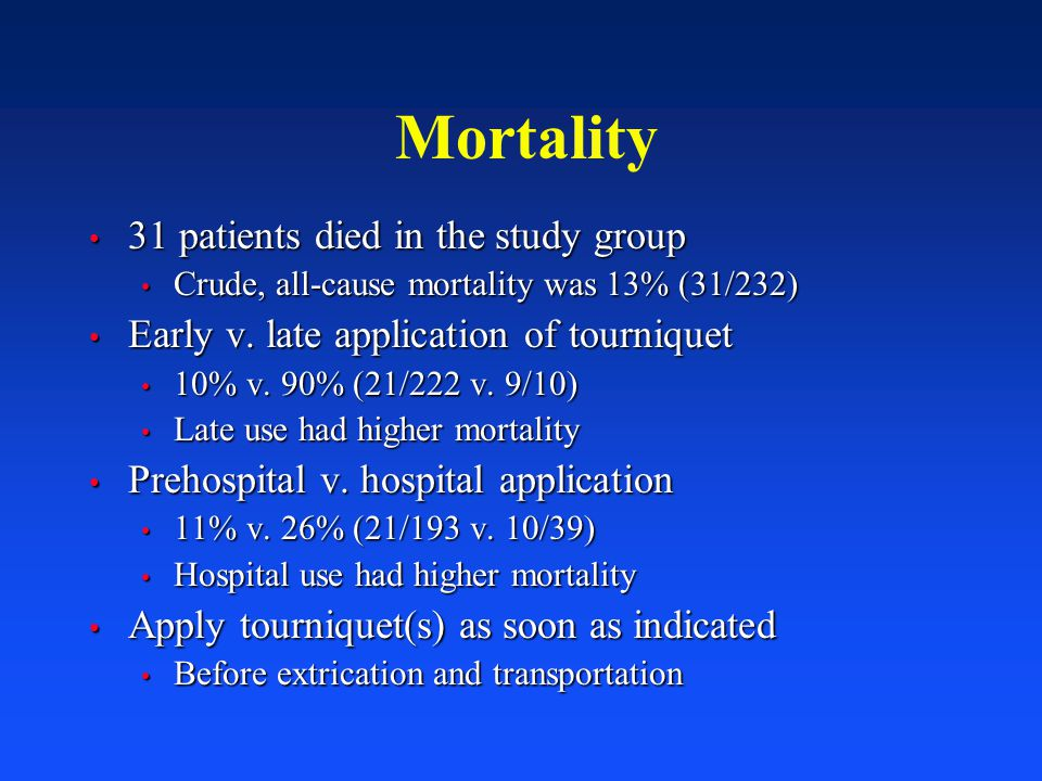 Mortality 31 patients died in the study group 31 patients died in the study group Crude, all-cause mortality was 13% (31/232) Crude, all-cause mortali
