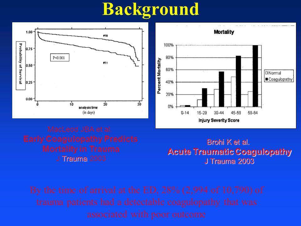 Background MacLeod JBA et al. Early Coagulopathy Predicts Mortality in Trauma Trauma J Trauma 2003 Brohi K et al. Acute Traumatic Coagulopathy J Traum