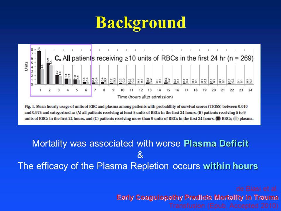Background de Biasi et al. Early Coagulopathy Predicts Mortality in Trauma Transfusion (Epub, Accepted 2010) Plasma Deficit Mortality was associated w