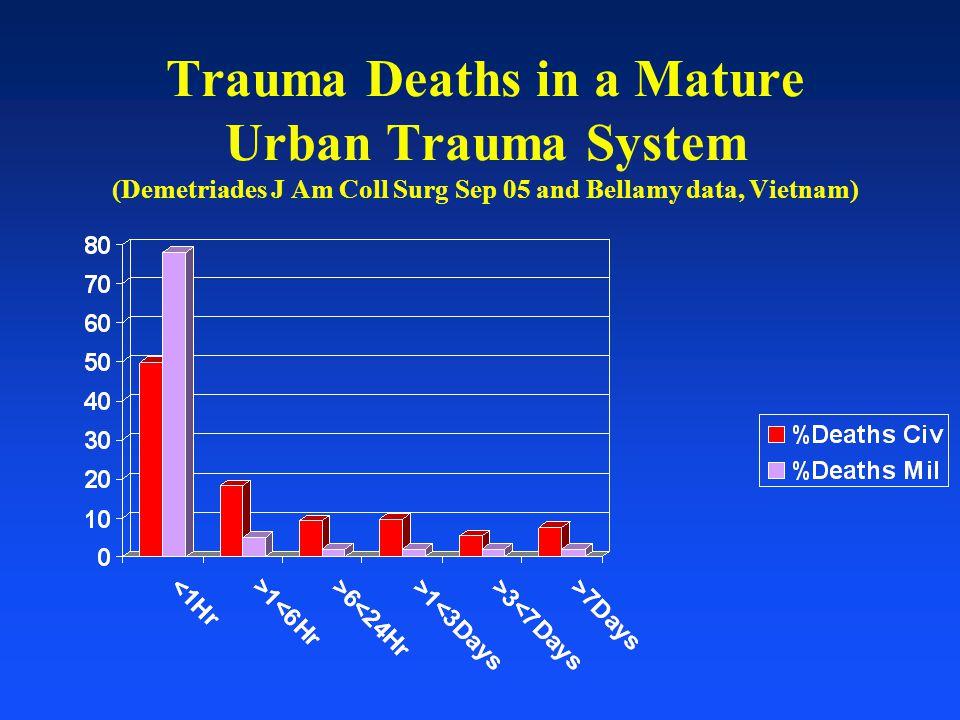 Trauma Deaths in a Mature Urban Trauma System (Demetriades J Am Coll Surg Sep 05 and Bellamy data, Vietnam)