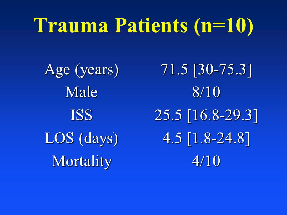 Trauma Patients (n=10) Age (years) MaleISS LOS (days) Mortality 71.5 [30-75.3] 8/10 25.5 [16.8-29.3] 4.5 [1.8-24.8] 4/10