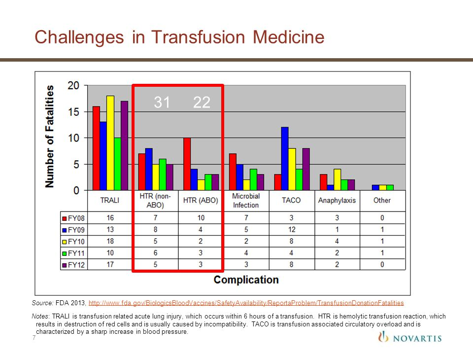 Challenges in Transfusion Medicine Source: FDA 2013, http://www.fda.gov/BiologicsBloodVaccines/SafetyAvailability/ReportaProblem/TransfusionDonationFatalitieshttp://www.fda.gov/BiologicsBloodVaccines/SafetyAvailability/ReportaProblem/TransfusionDonationFatalities Notes: TRALI is transfusion related acute lung injury, which occurs within 6 hours of a transfusion.