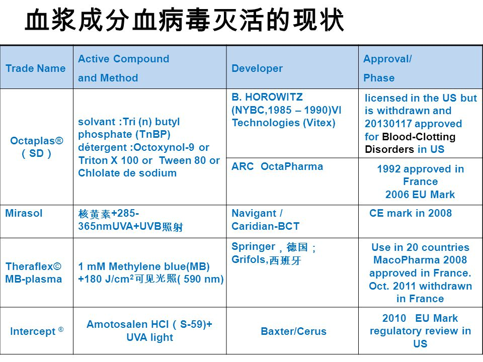 血浆成分血病毒灭活的现状 Trade Name Active Compound and Method Developer Approval/ Phase Octaplas® ( SD ) solvant :Tri (n) butyl phosphate (TnBP) détergent :Octoxynol-9 or Triton X 100 or Tween 80 or Chlolate de sodium B.