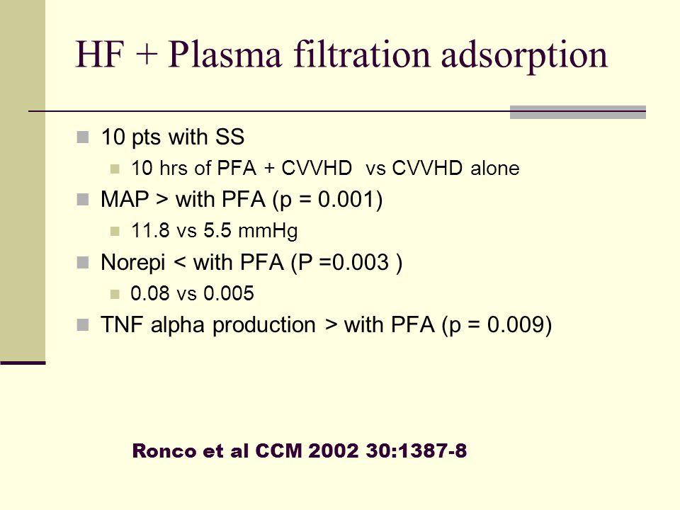 10 pts with SS 10 hrs of PFA + CVVHD vs CVVHD alone MAP > with PFA (p = 0.001) 11.8 vs 5.5 mmHg Norepi < with PFA (P =0.003 ) 0.08 vs 0.005 TNF alpha
