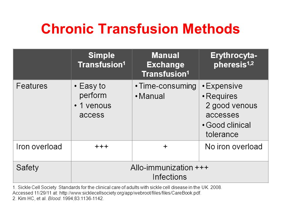 Simple Transfusion 1 Manual Exchange Transfusion 1 Erythrocyta- pheresis 1,2 FeaturesEasy to perform 1 venous access Time-consuming Manual Expensive Requires 2 good venous accesses Good clinical tolerance Iron overload++++No iron overload SafetyAllo-immunization +++ Infections Chronic Transfusion Methods 1.