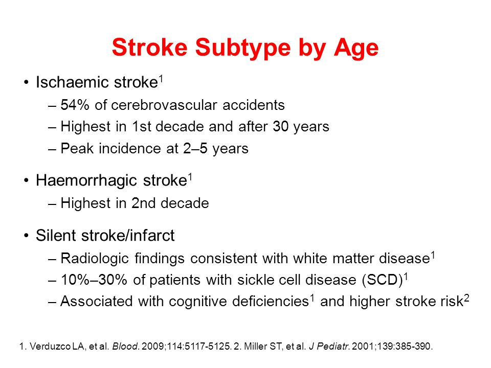Stroke Subtype by Age Ischaemic stroke 1 –54% of cerebrovascular accidents –Highest in 1st decade and after 30 years –Peak incidence at 2–5 years Haemorrhagic stroke 1 –Highest in 2nd decade Silent stroke/infarct –Radiologic findings consistent with white matter disease 1 –10%–30% of patients with sickle cell disease (SCD) 1 –Associated with cognitive deficiencies 1 and higher stroke risk 2 1.