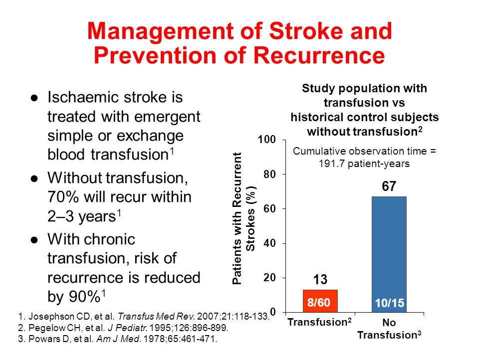 ●Ischaemic stroke is treated with emergent simple or exchange blood transfusion 1 ●Without transfusion, 70% will recur within 2–3 years 1 ●With chronic transfusion, risk of recurrence is reduced by 90% 1 Management of Stroke and Prevention of Recurrence 1.