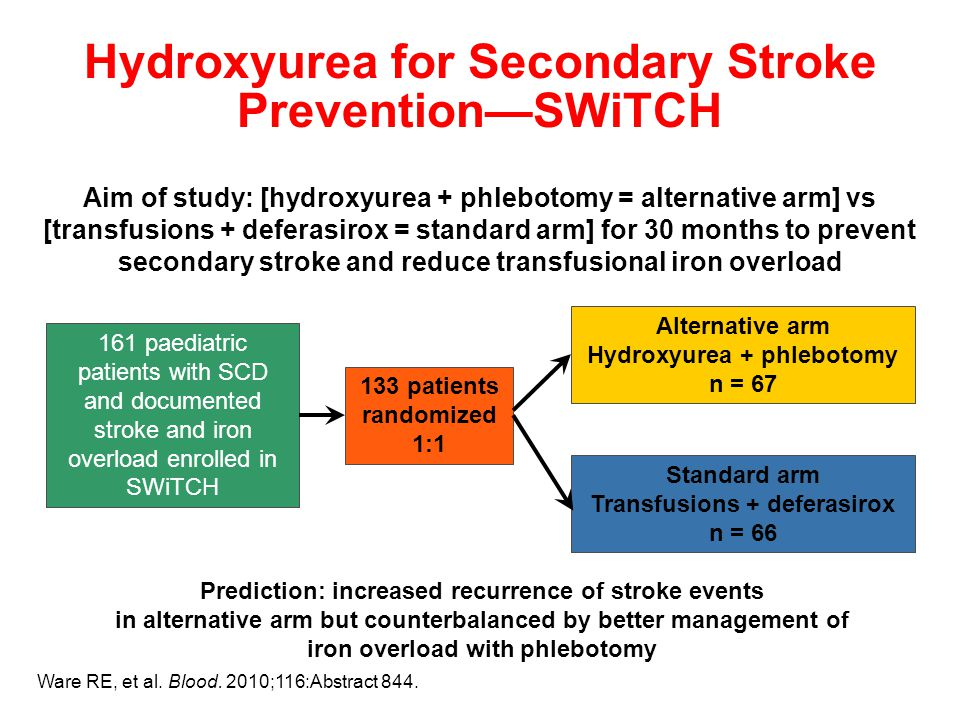 Aim of study: [hydroxyurea + phlebotomy = alternative arm] vs [transfusions + deferasirox = standard arm] for 30 months to prevent secondary stroke and reduce transfusional iron overload 161 paediatric patients with SCD and documented stroke and iron overload enrolled in SWiTCH 133 patients randomized 1:1 Alternative arm Hydroxyurea + phlebotomy n = 67 Standard arm Transfusions + deferasirox n = 66 Prediction: increased recurrence of stroke events in alternative arm but counterbalanced by better management of iron overload with phlebotomy Hydroxyurea for Secondary Stroke Prevention—SWiTCH Ware RE, et al.