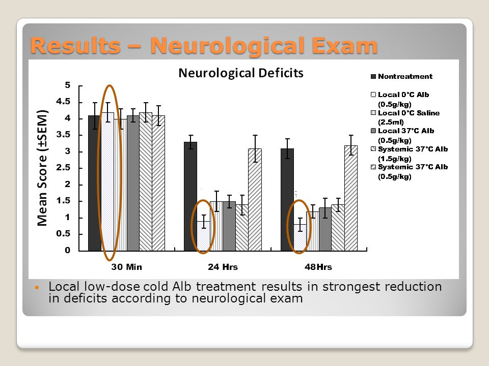 Results – Neurological Exam Local low-dose cold Alb treatment results in strongest reduction in deficits according to neurological exam