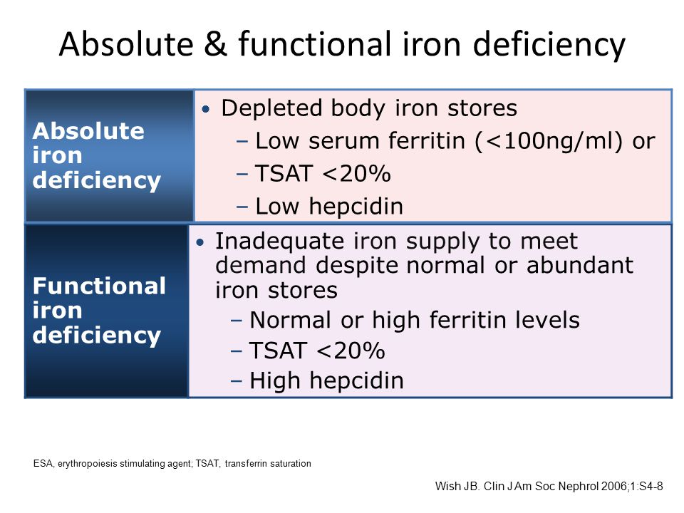 Absolute & functional iron deficiency Functional iron deficiency  Inadequate iron supply to meet demand despite normal or abundant iron stores –Norma