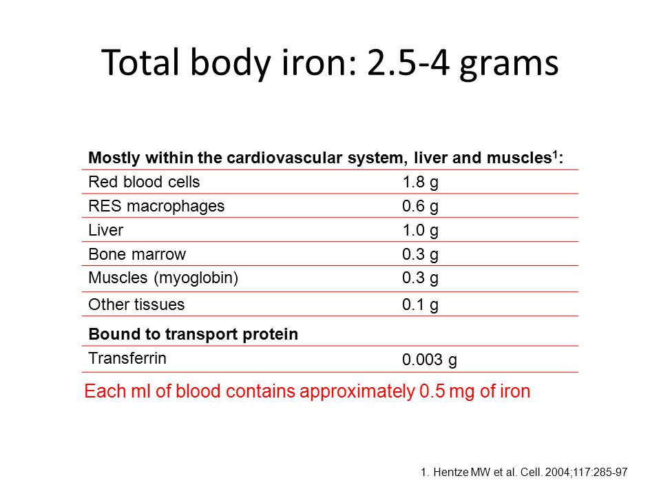 Summary of treatment options Oral ironIV ironBlood transfusion Cost 1 High iron contentEssential in cases of cardiovascular instability 1 Non-invasive100% bioavailableReplaces RBCs Simple administration 1 Compliance Convenient 2 Fast acting 5 Well tolerated 2 Malabsorption in inflammatory conditions 3 Potential adverse reactions Potential transfusion reactions 6,7 Intolerance 3 Invasive Potential poor compliance 3 Day case / inpatient Slower to increase haemoglobin vs IV iron 4 CostCost 8 Interactions with many common oral drugs 4 Limited supply 7 Can delay investigative procedures, i.e.