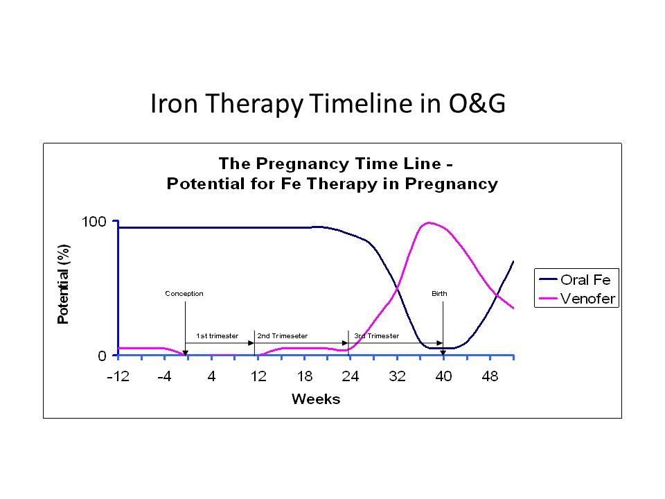 Iron Therapy Timeline in O&G