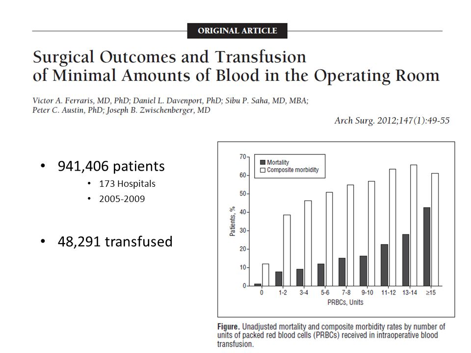 941,406 patients 173 Hospitals 2005-2009 48,291 transfused