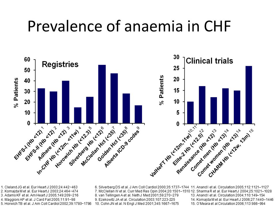 Prevalence of anaemia in CHF 11. Anand I et al. Circulation 2005;112:1121–1127 12. Sharma R et al. Eur Heart J 2004;25:1021–1028 13. Anand I et al. Ci