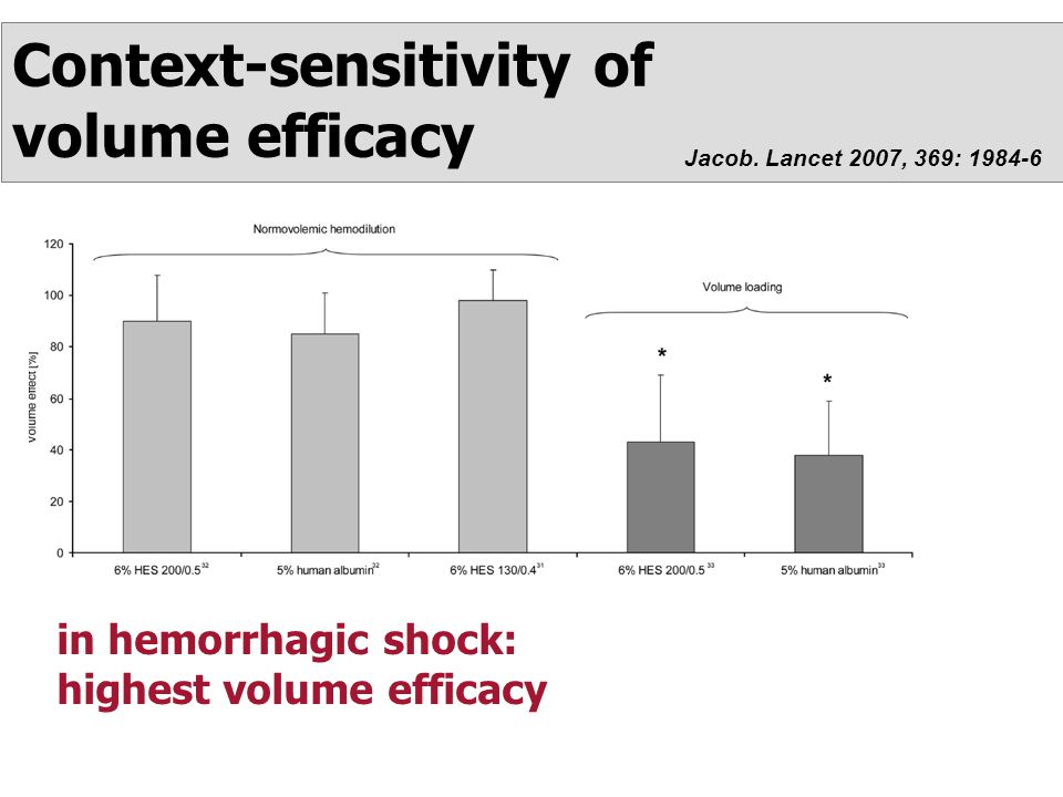 Context-sensitivity of volume efficacy in hemorrhagic shock: highest volume efficacy Jacob.