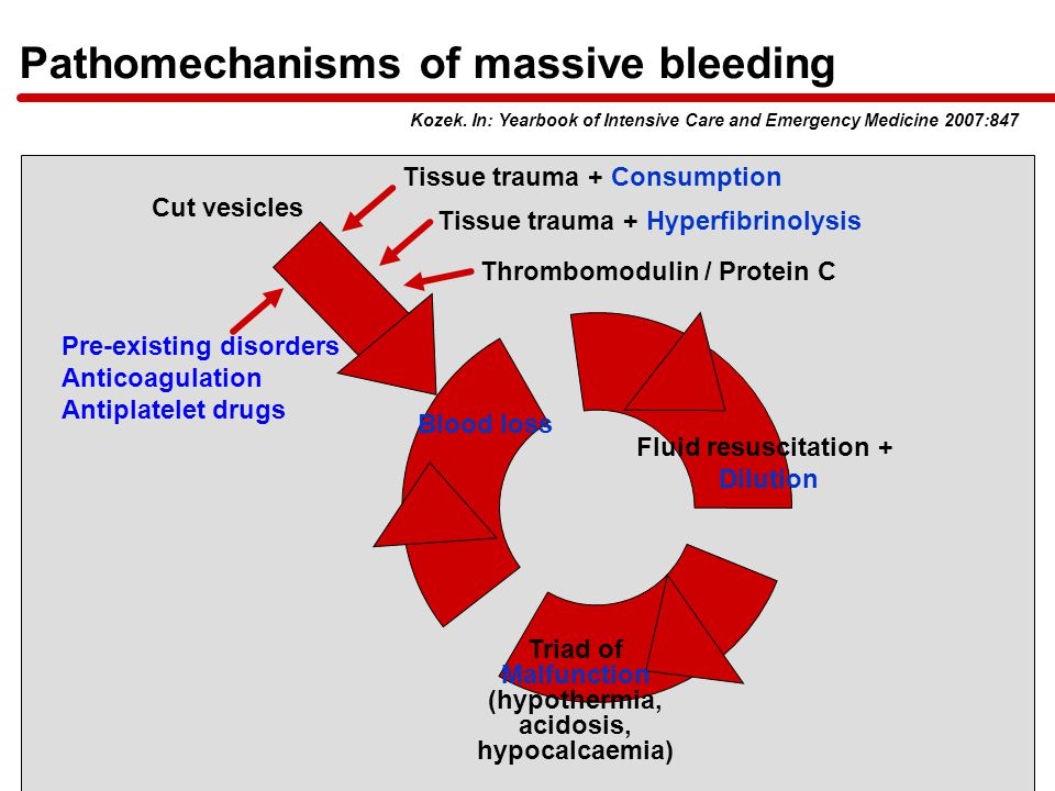 Tissue trauma + Consumption Tissue trauma + Hyperfibrinolysis Cut vesicles Pre-existing disorders Anticoagulation Antiplatelet drugs Blood loss Fluid resuscitation + Dilution Triad of Malfunction (hypothermia, acidosis, hypocalcaemia) Pathomechanisms of massive bleeding Kozek.