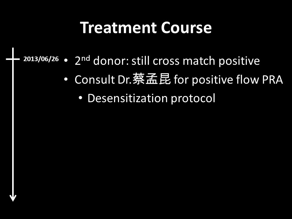 Treatment Course 2 nd donor: still cross match positive Consult Dr. 蔡孟昆 for positive flow PRA Desensitization protocol 2013/06/26