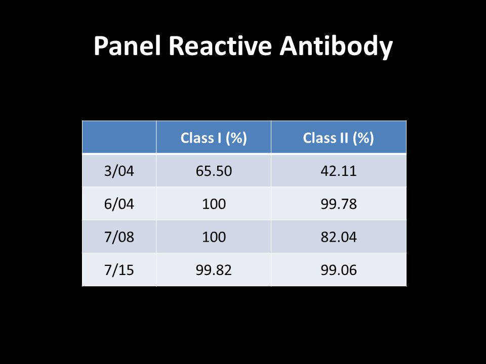 Panel Reactive Antibody Class I (%)Class II (%) 3/0465.5042.11 6/0410099.78 7/0810082.04 7/1599.8299.06