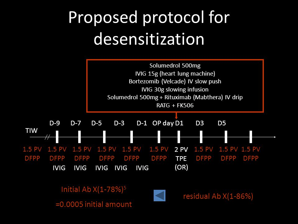 Proposed protocol for desensitization D-9 D-7 D-5 D-3 D-1 OP day D1 D3 D5 2 PV TPE (OR) 1.5 PV DFPP 1.5 PV DFPP 1.5 PV DFPP 1.5 PV DFPP 1.5 PV DFPP 1.