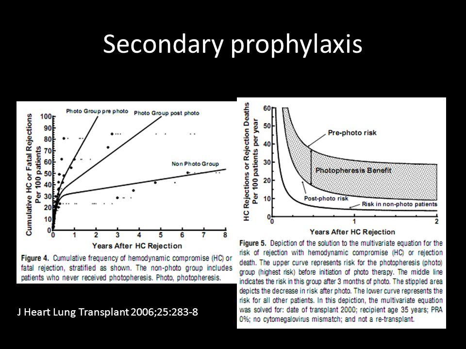 Secondary prophylaxis J Heart Lung Transplant 2006;25:283-8