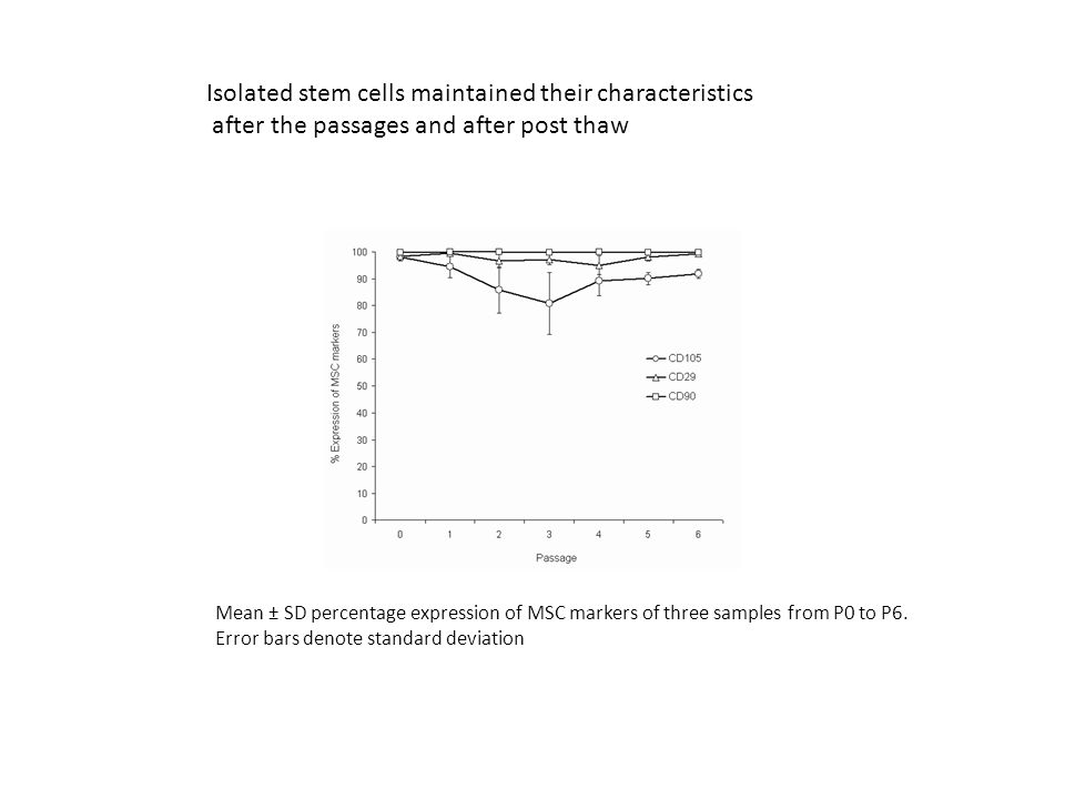 Isolated stem cells maintained their characteristics after the passages and after post thaw Mean ± SD percentage expression of MSC markers of three sa