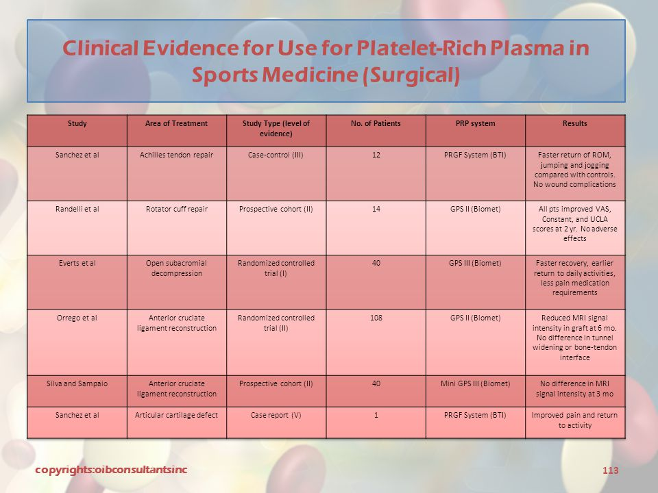 Clinical Evidence for Use for Platelet-Rich Plasma in Sports Medicine (Surgical) copyrights:oibconsultantsinc 113