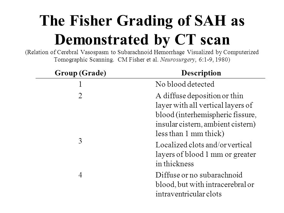 The Fisher Grading of SAH as Demonstrated by CT scan (Relation of Cerebral Vasospasm to Subarachnoid Hemorrhage Visualized by Computerized Tomographic Scanning.