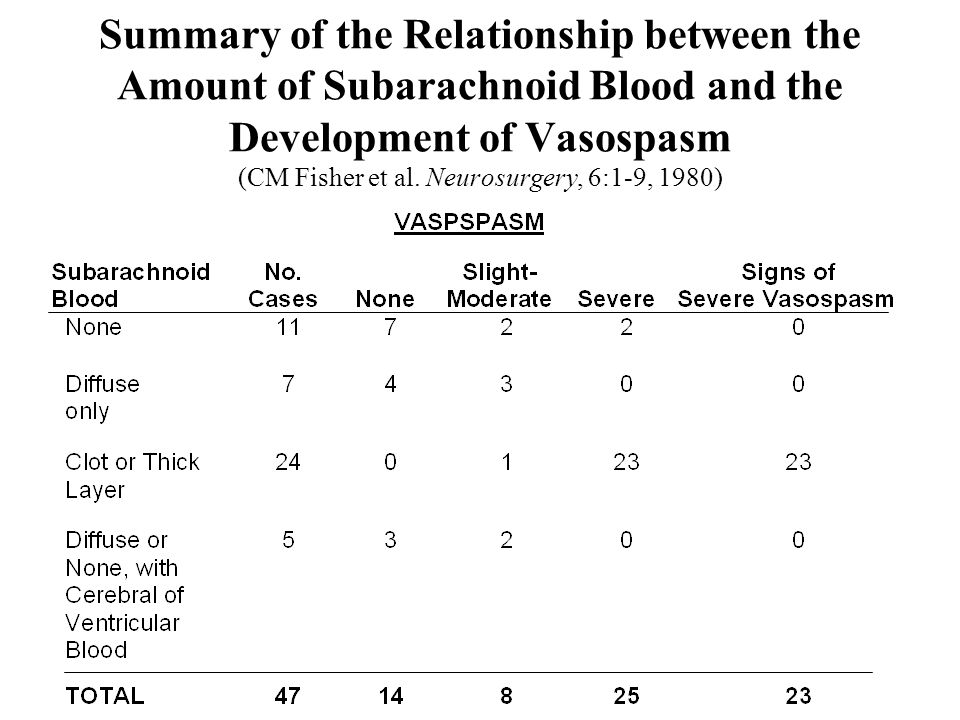 Summary of the Relationship between the Amount of Subarachnoid Blood and the Development of Vasospasm (CM Fisher et al.