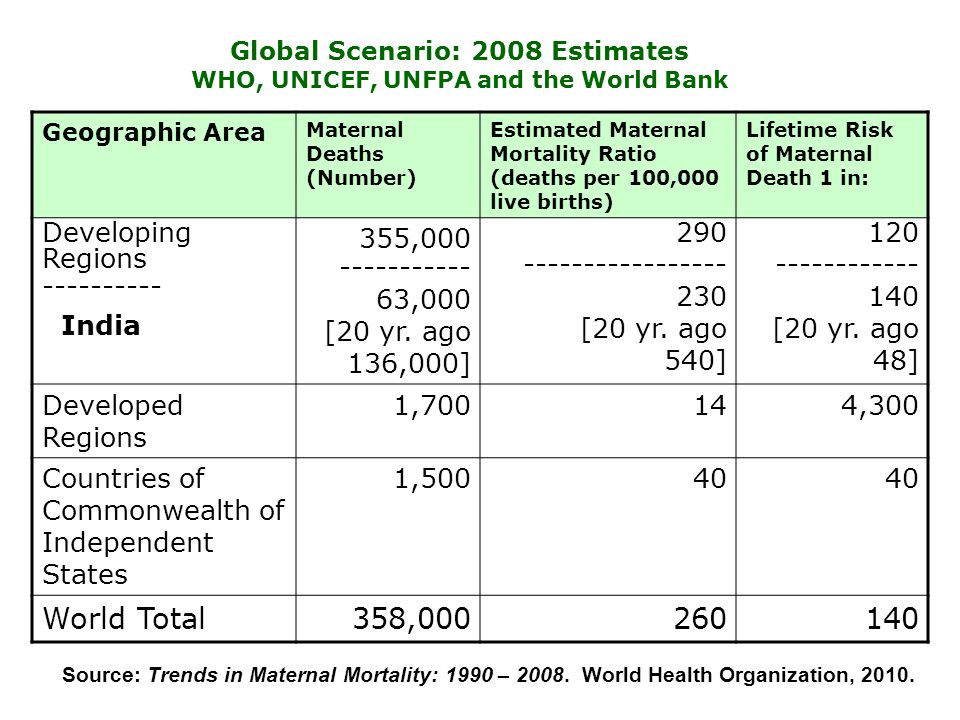 Global Scenario: 2008 Estimates WHO, UNICEF, UNFPA and the World Bank Geographic Area Maternal Deaths (Number) Estimated Maternal Mortality Ratio (dea
