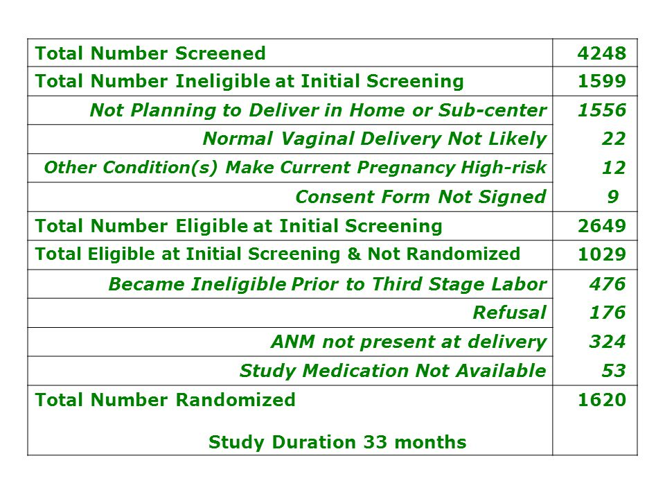 Total Number Screened 4248 Total Number Ineligible at Initial Screening 1599 Not Planning to Deliver in Home or Sub-center 1556 Normal Vaginal Delivery Not Likely 22 Other Condition(s) Make Current Pregnancy High-risk 12 Consent Form Not Signed 9 Total Number Eligible at Initial Screening 2649 Total Eligible at Initial Screening & Not Randomized 1029 Became Ineligible Prior to Third Stage Labor 476 Refusal 176 ANM not present at delivery 324 Study Medication Not Available 53 Total Number Randomized Study Duration 33 months 1620