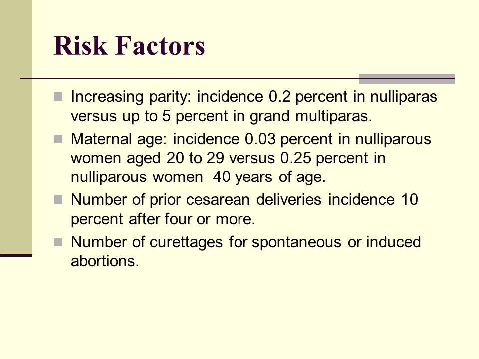 Risk Factors Increasing parity: incidence 0.2 percent in nulliparas versus up to 5 percent in grand multiparas. Maternal age: incidence 0.03 percent i