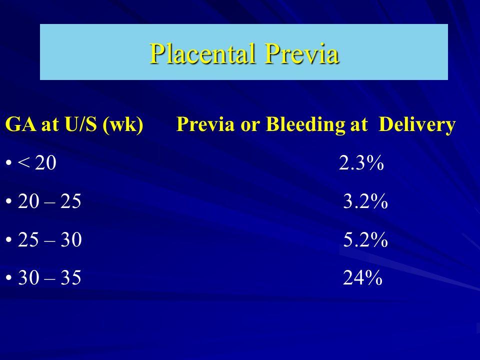 Placental Previa GA at U/S (wk) Previa or Bleeding at Delivery < 20 2.3% 20 – 25 3.2% 25 – 30 5.2% 30 – 35 24%