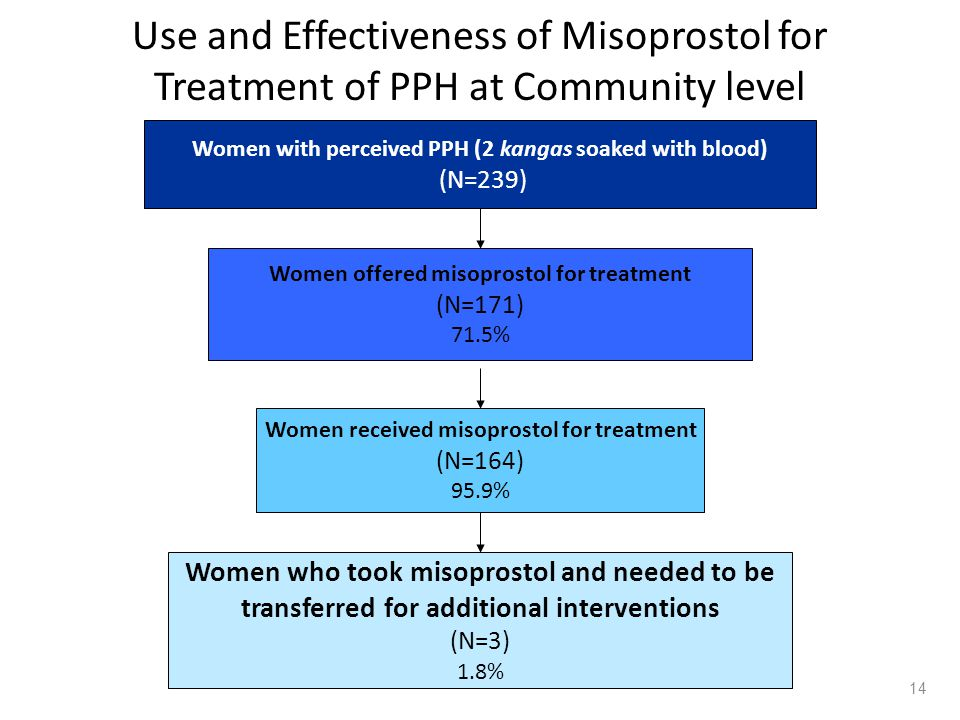 14 Use and Effectiveness of Misoprostol for Treatment of PPH at Community level Women with perceived PPH (2 kangas soaked with blood) (N=239) Women offered misoprostol for treatment (N=171) 71.5% Women received misoprostol for treatment (N=164) 95.9% Women who took misoprostol and needed to be transferred for additional interventions (N=3) 1.8%