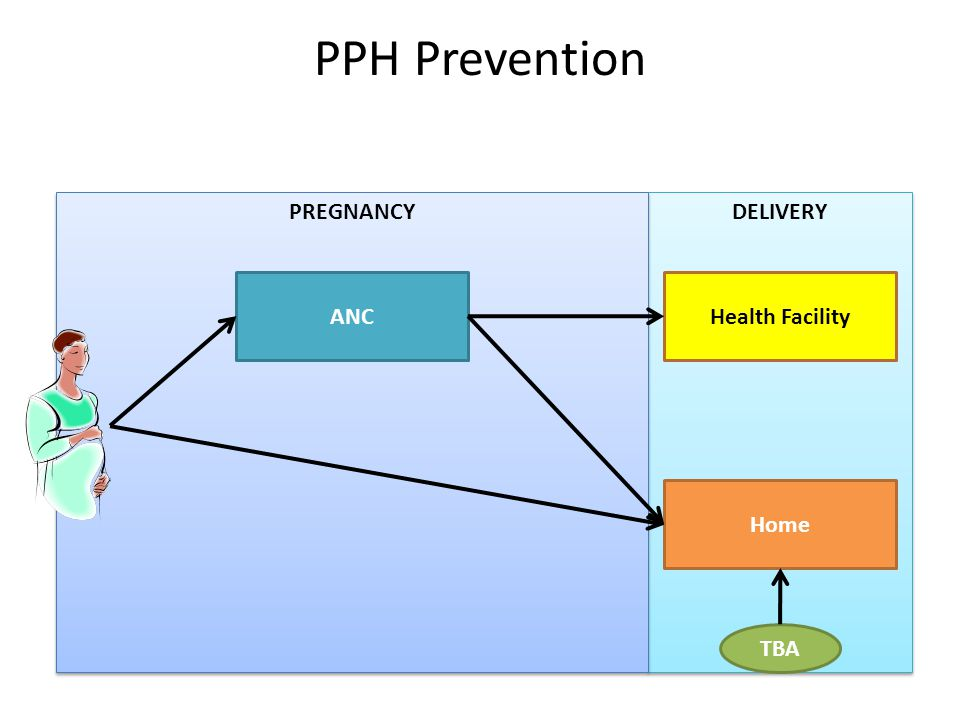 DELIVERY PREGNANCY ANCHealth Facility Home TBA PPH Prevention