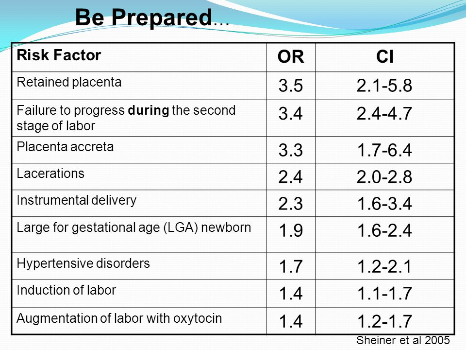 Risk Factor ORCI Retained placenta 3.52.1-5.8 Failure to progress during the second stage of labor 3.42.4-4.7 Placenta accreta 3.31.7-6.4 Lacerations