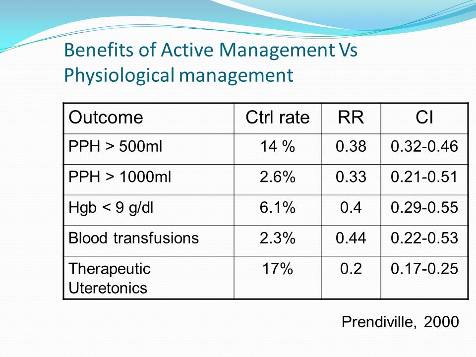 Benefits of Active Management Vs Physiological management OutcomeCtrl rateRRCI PPH > 500ml14 %0.380.32-0.46 PPH > 1000ml2.6%0.330.21-0.51 Hgb < 9 g/dl