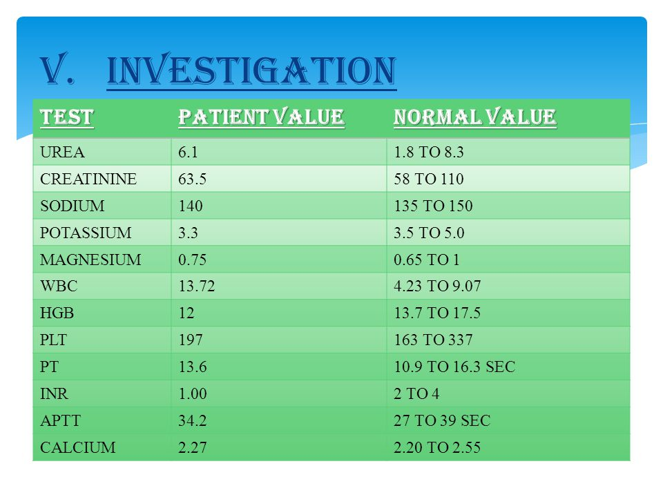 TEST PATIENT VALUE NORMAL VALUE UREA6.11.8 TO 8.3 CREATININE63.558 TO 110 SODIUM140135 TO 150 POTASSIUM3.33.5 TO 5.0 MAGNESIUM0.750.65 TO 1 WBC13.724.23 TO 9.07 HGB1213.7 TO 17.5 PLT197163 TO 337 PT13.610.9 TO 16.3 SEC INR1.002 TO 4 APTT34.227 TO 39 SEC CALCIUM2.272.20 TO 2.55 V.INVESTIGATION